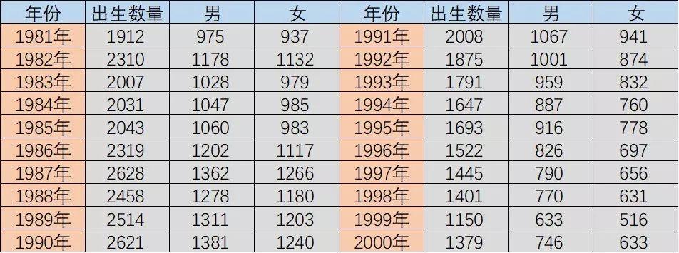 饶姓人口数量_饶氏宗谱